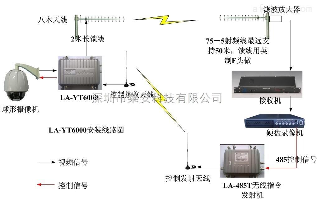 功耗小无线视频传输系统,无线监控设备