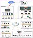 基于IP的校园网络视频监控方案