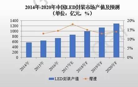 2017年中国LED封装企业毛利润稳中微升