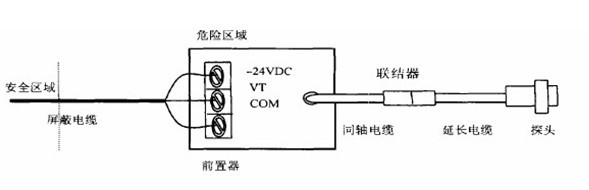 如何正确安装使用电涡流传感器_中国安防展览网