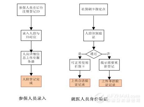 业务流程图
