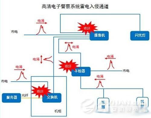 高清电子警察系统防雷保护方案设计要点