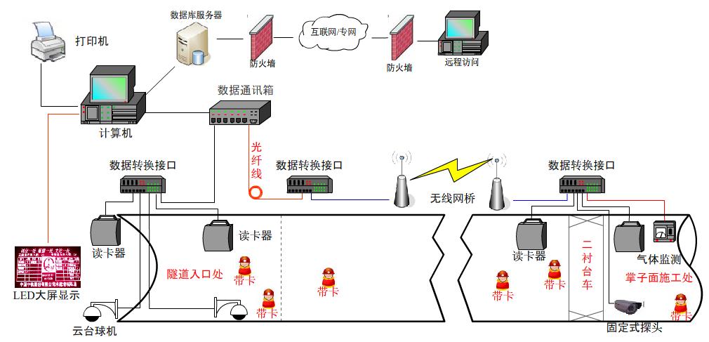 系统,视频监控,人员/车辆门禁管理)以及后台调度(远程 中心机房,服务