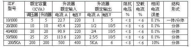 50hz 2,环境温度:—10℃~40℃ 3,产品周围应无严重影响变压器