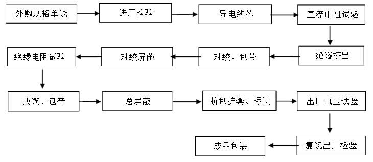 计算机电缆生产工艺流程图