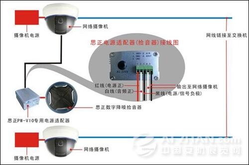 因此选择对的监控拾音器(摄像机)对整个系统有着关键