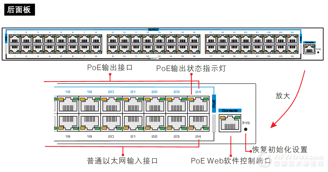 poe网络供电器一般是跟普通非poe交换机一起配套使用