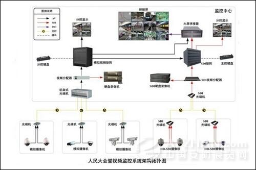 人民大会堂视频监控系统架构拓扑图