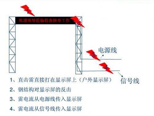 支撑结构上安装避雷针
