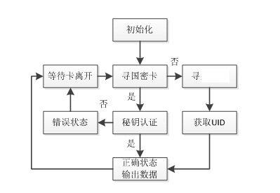 功能流程图